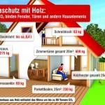 Klimaschutz durch Holzverwendung