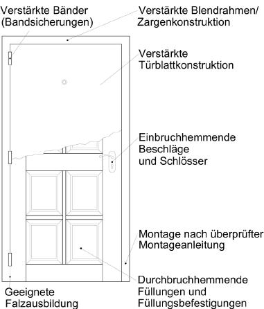 Einbruchhemmende tür  Einbruchhemmende Türen sorgen für mehr Sicherheit in den eigenen ...