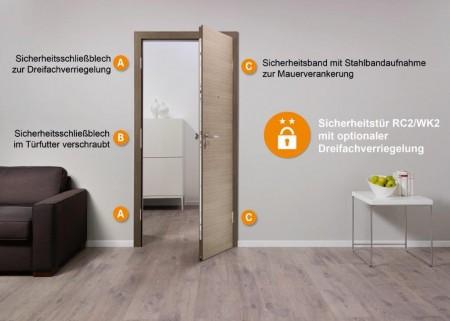 Infografik_Sicherheitstüren