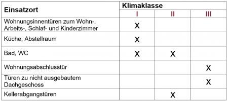 Tabelle zu Einsatzorten und Klimaklassen von Innentüren.