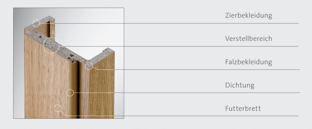 Aufbau einer Türzarge